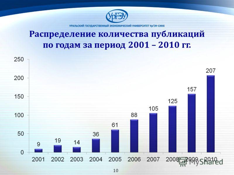 10 Распределение количества публикаций по годам за период 2001 – 2010 гг.