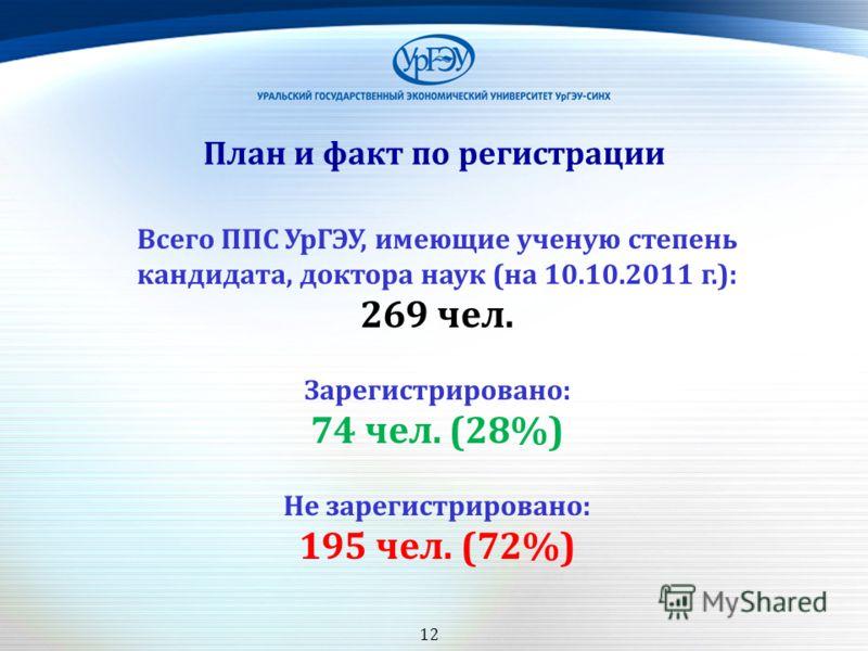План и факт по регистрации Всего ППС УрГЭУ, имеющие ученую степень кандидата, доктора наук (на 10.10.2011 г.): 269 чел. Зарегистрировано: 74 чел. (28%) Не зарегистрировано: 195 чел. (72%) 12