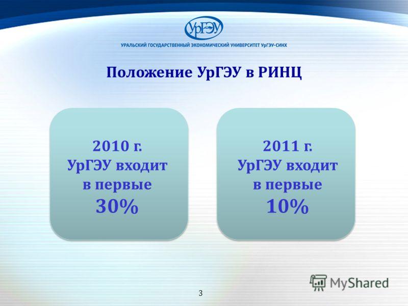 3 Положение УрГЭУ в РИНЦ 2010 г. УрГЭУ входит в первые 30% 2011 г. УрГЭУ входит в первые 10%