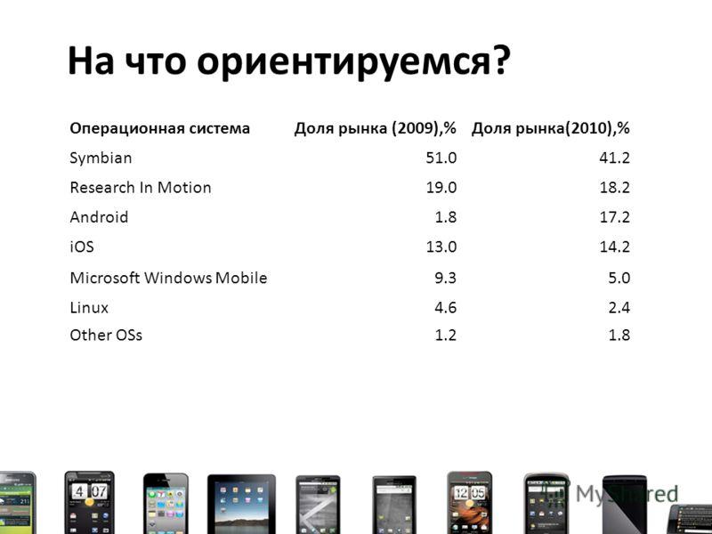 На что ориентируемся? Операционная системаДоля рынка (2009),%Доля рынка(2010),% Symbian51.041.2 Research In Motion19.018.2 Android1.817.2 iOS13.014.2 Microsoft Windows Mobile9.35.0 Linux4.62.4 Other OSs1.21.8