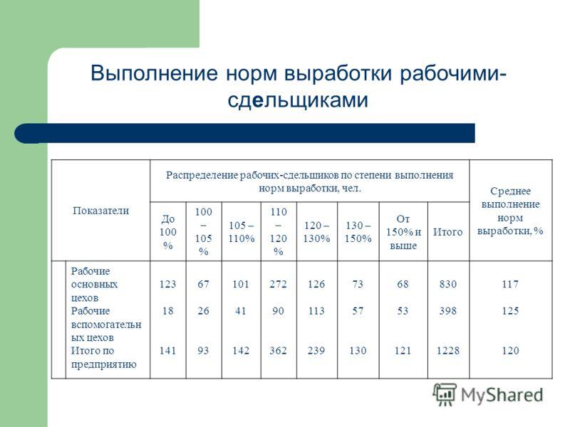 Выполнение норм выработки рабочими- сдельщиками Показатели Распределение рабочих-сдельщиков по степени выполнения норм выработки, чел. Среднее выполне