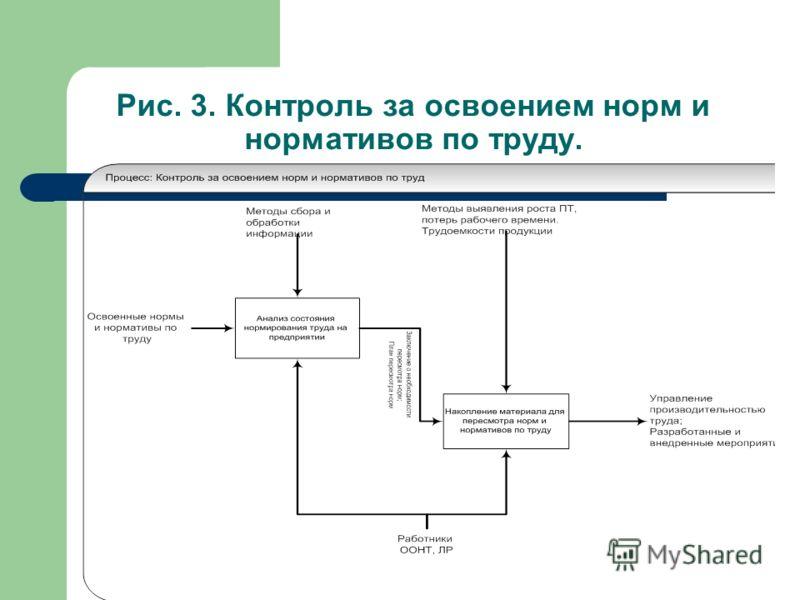 Рис. 3. Контроль за освоением норм и нормативов по труду.