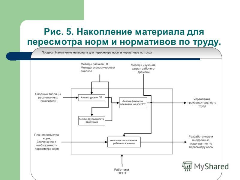 Рис. 5. Накопление материала для пересмотра норм и нормативов по труду.