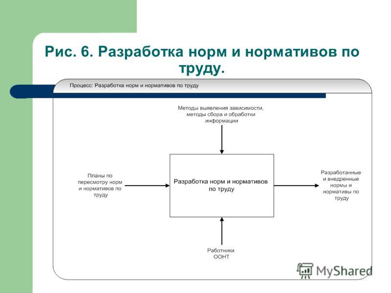 Рис. 6. Разработка норм и нормативов по труду.