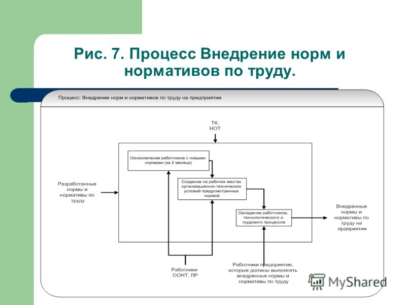 Рис. 7. Процесс Внедрение норм и нормативов по труду.