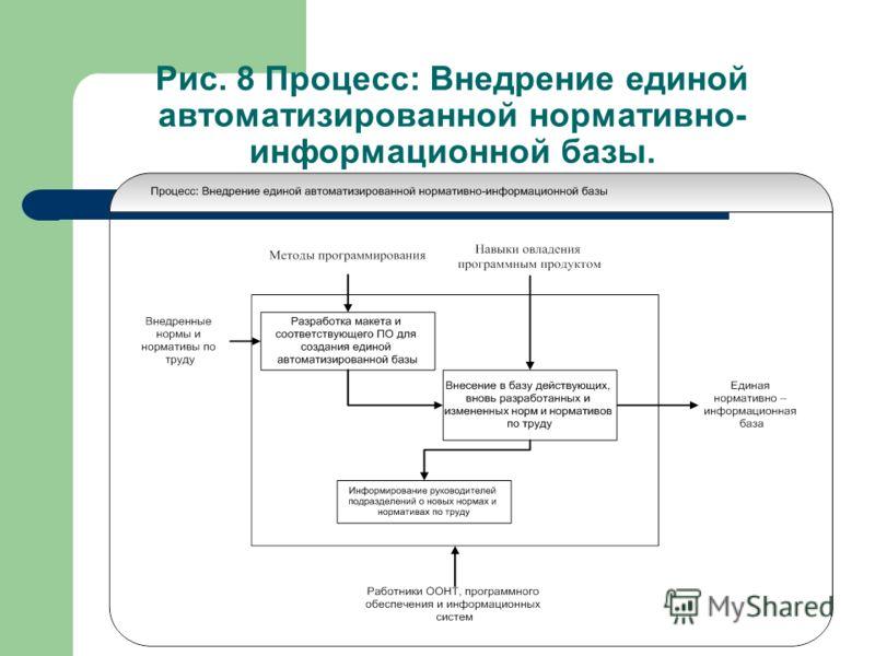 Рис. 8 Процесс: Внедрение единой автоматизированной нормативно- информационной базы.