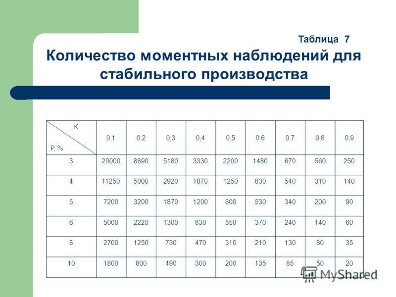 Количество моментных наблюдений для стабильного производства К Р, % 0,10,20,30,40,50,60,70,80,9 32000088905180333022001480670560250 411250500029201870