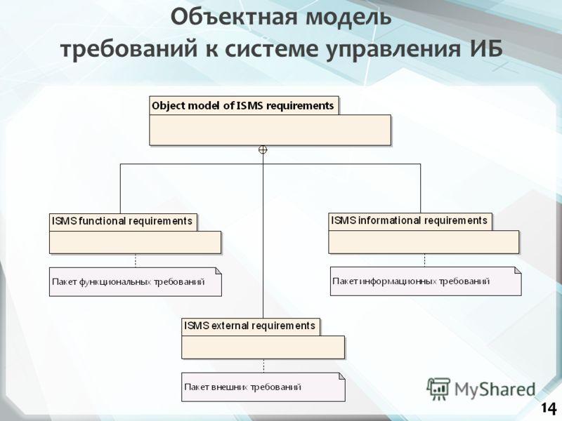 14 Объектная модель требований к системе управления ИБ