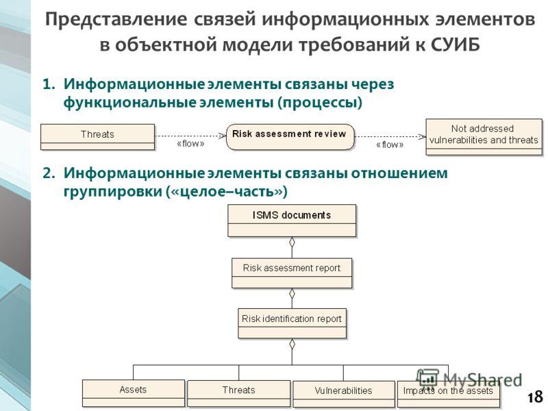 18 1.Информационные элементы связаны через функциональные элементы (процессы) 2.Информационные элементы связаны отношением группировки («целое–часть») Представление связей информационных элементов в объектной модели требований к СУИБ