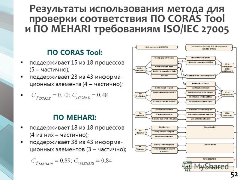 52 ПО CORAS Tool: поддерживает 15 из 18 процессов (5 – частично); поддерживает 23 из 43 информа- ционных элемента (4 – частично); ПО MEHARI: поддерживает 18 из 18 процессов (4 из них – частично); поддерживает 38 из 43 информа- ционных элементов (3 –