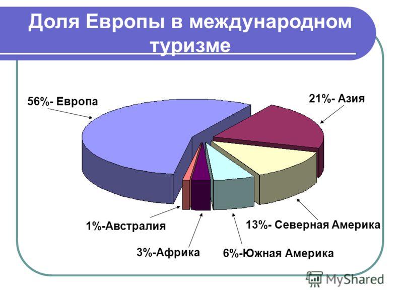Доля Европы в международном туризме 56%- Европа 21%- Азия 13%- Северная Америка 6%-Южная Америка 1%-Австралия 3%-Африка