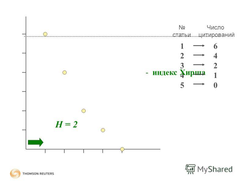статьи Число цитирований 1 2 3 4 5 6 4 2 1 0 H = 2 - индекс Хирша