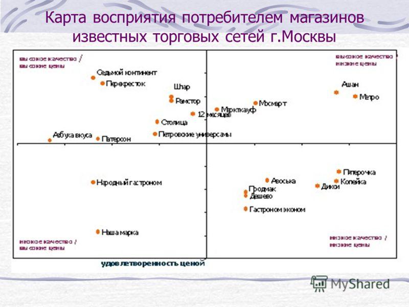 Карта восприятия потребителем магазинов известных торговых сетей г.Москвы