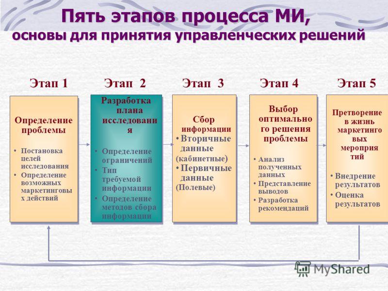 Пять этапов процесса МИ, основы для принятия управленческих решений Определение проблемы Постановка целей исследования Определение возможных маркетинговы х действий Определение проблемы Постановка целей исследования Определение возможных маркетинговы