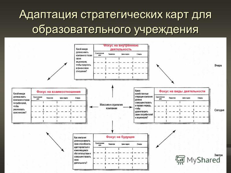 Адаптация стратегических карт для образовательного учреждения Фокус на внутреннюю деятельность Фокус на виды деятельности Фокус на будущее Фокус на взаимоотношения