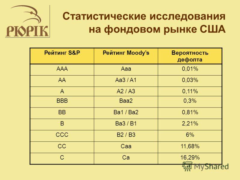 Статистические исследования на фондовом рынке США Рейтинг S&PРейтинг MoodysВероятность дефолта AAAAaa0,01% AAAa3 / A10,03% AA2 / A30,11% BBBBaa20,3% BBBa1 / Ba20,81% BBa3 / B12,21% CCCB2 / B36% CCCaa11,68% CCa16,29%