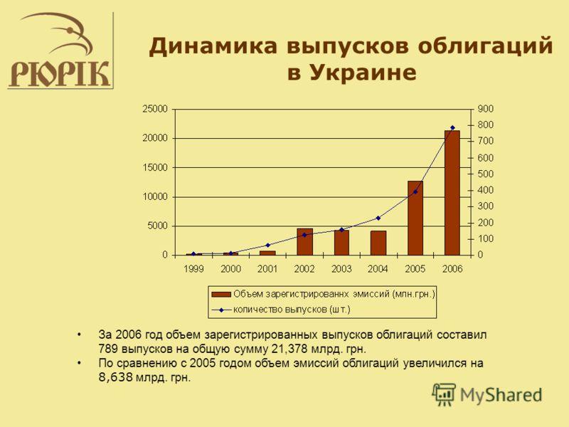 Динамика выпусков облигаций в Украине За 2006 год объем зарегистрированных выпусков облигаций составил 789 выпусков на общую сумму 21,378 млрд. грн. По сравнению с 2005 годом объем эмиссий облигаций увеличился на 8,638 млрд. грн.