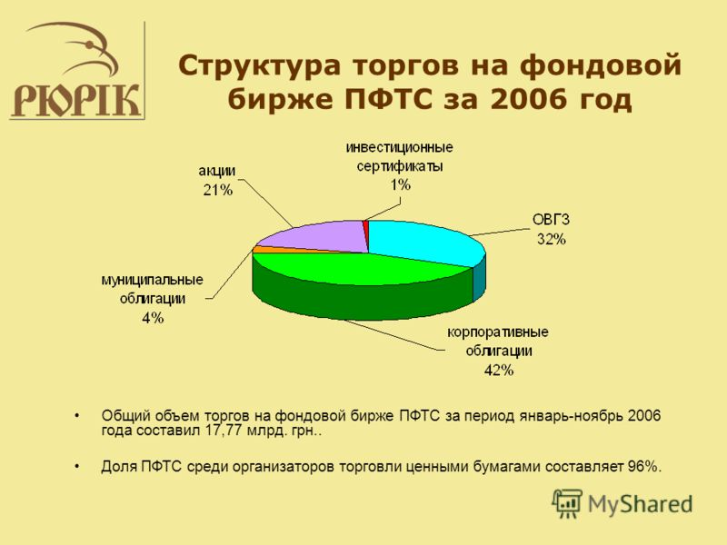 Структура торгов на фондовой бирже ПФТС за 2006 год Общий объем торгов на фондовой бирже ПФТС за период январь-ноябрь 2006 года составил 17,77 млрд. грн.. Доля ПФТС среди организаторов торговли ценными бумагами составляет 96%.