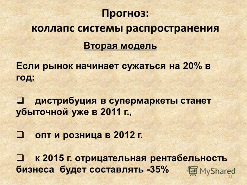 Если рынок начинает сужаться на 20% в год: дистрибуция в супермаркеты станет убыточной уже в 2011 г., опт и розница в 2012 г. к 2015 г. отрицательная рентабельность бизнеса будет составлять -35% Вторая модель Прогноз: коллапс системы распространения