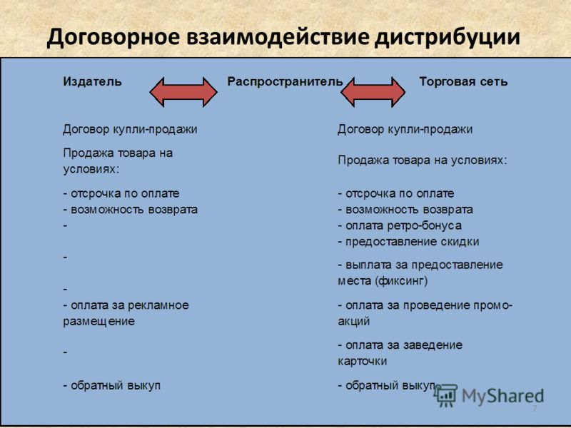 Договорное взаимодействие дистрибуции 7
