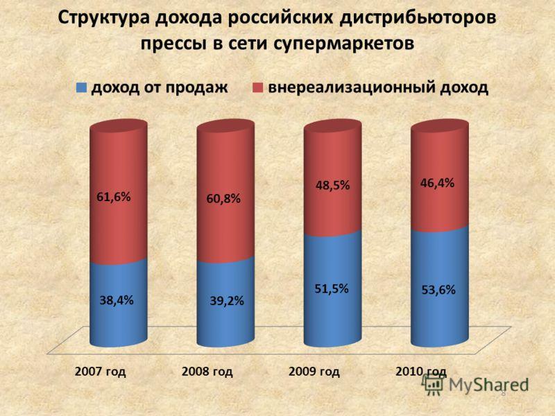 8 Структура дохода российских дистрибьюторов прессы в сети супермаркетов