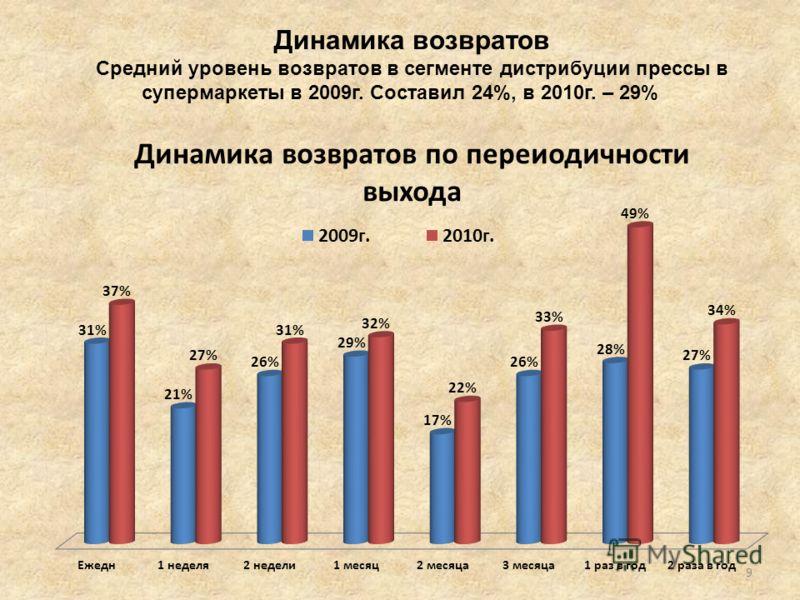 Динамика возвратов Средний уровень возвратов в сегменте дистрибуции прессы в супермаркеты в 2009г. Составил 24%, в 2010г. – 29% 9