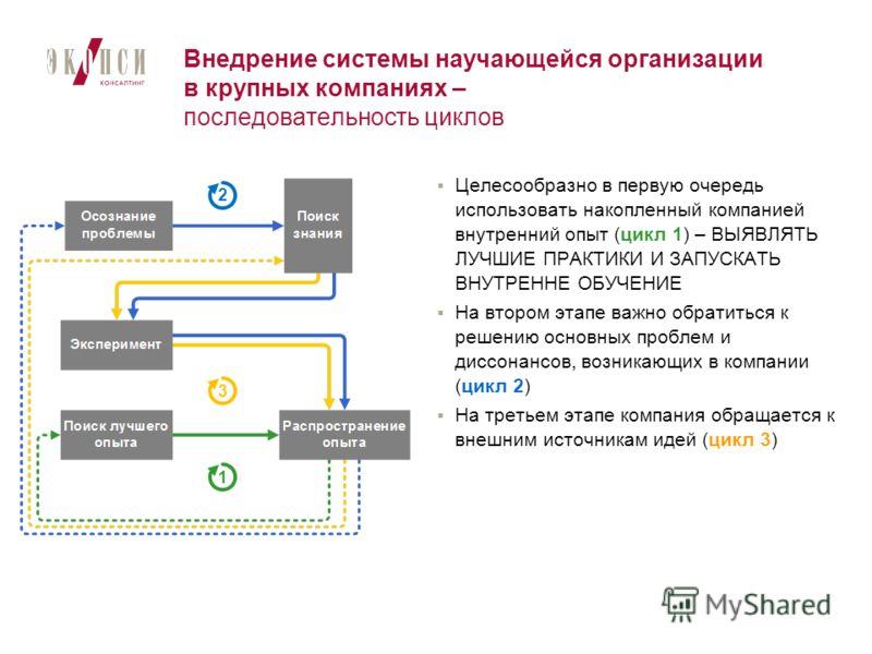 Внедрение системы научающейся организации в крупных компаниях – последовательность циклов Целесообразно в первую очередь использовать накопленный компанией внутренний опыт (цикл 1) – ВЫЯВЛЯТЬ ЛУЧШИЕ ПРАКТИКИ И ЗАПУСКАТЬ ВНУТРЕННЕ ОБУЧЕНИЕ На втором э