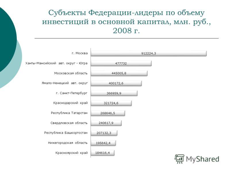 Субъекты Федерации-лидеры по объему инвестиций в основной капитал, млн. руб., 2008 г.