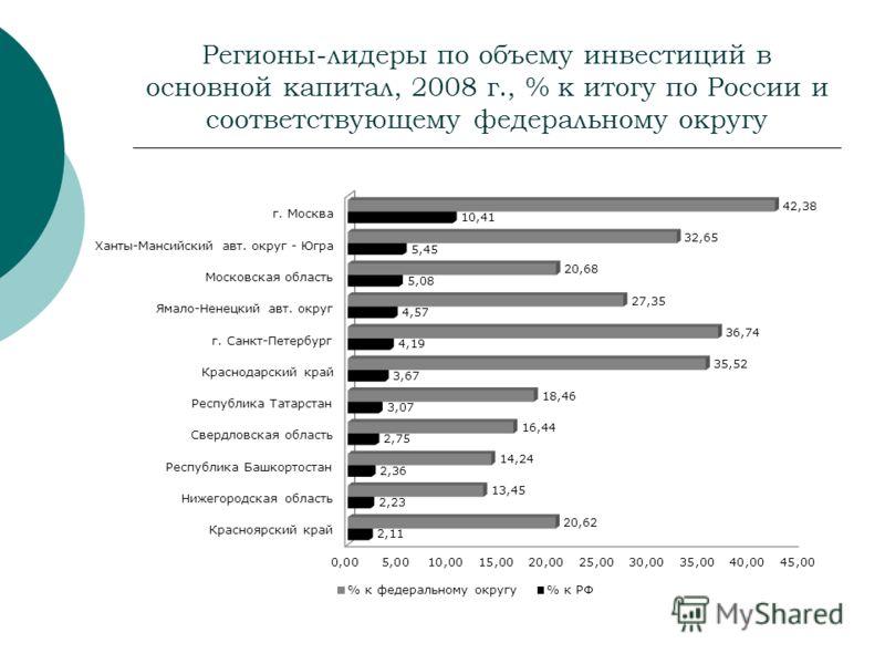 Регионы-лидеры по объему инвестиций в основной капитал, 2008 г., % к итогу по России и соответствующему федеральному округу