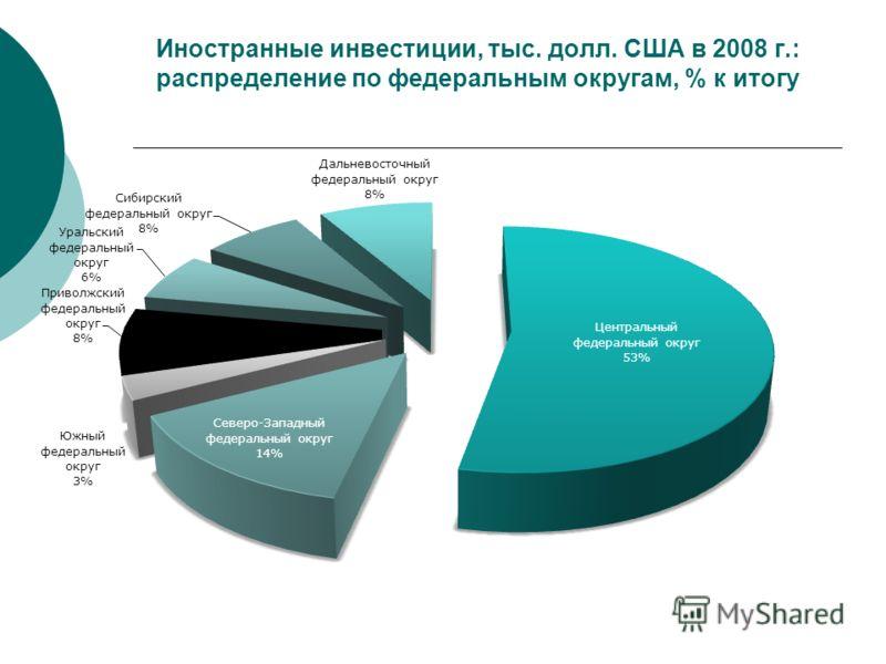 Иностранные инвестиции, тыс. долл. США в 2008 г.: распределение по федеральным округам, % к итогу