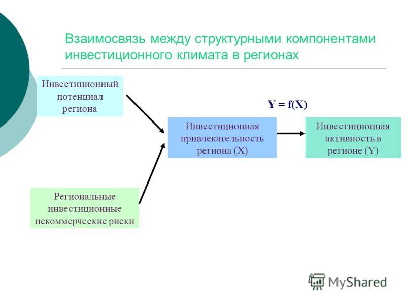 Взаимосвязь между структурными компонентами инвестиционного климата в регионах Инвестиционная привлекательность региона (Х) Инвестиционный потенциал региона Региональные инвестиционные некоммерческие риски Инвестиционная активность в регионе (Y) Y =