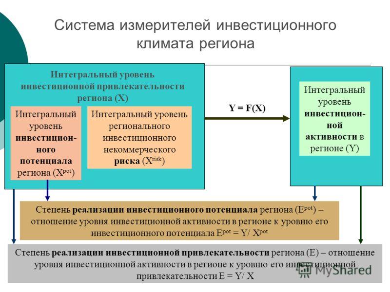 Система измерителей инвестиционного климата региона Интегральный уровень инвестицион- ного потенциала региона (X pot ) Интегральный уровень регионального инвестиционного некоммерческого риска (X risk ) Интегральный уровень инвестицион- ной активности