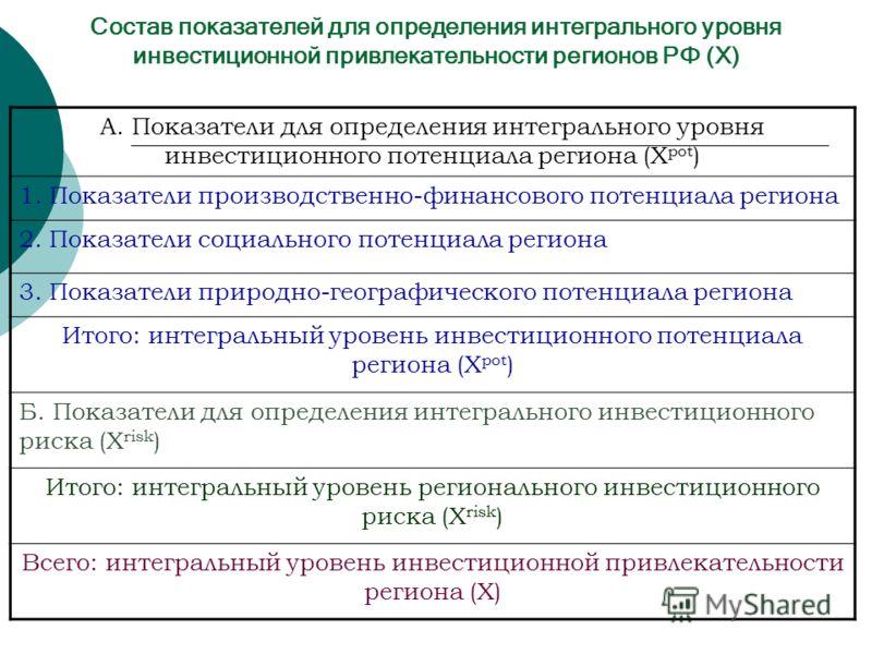 Состав показателей для определения интегрального уровня инвестиционной привлекательности регионов РФ (Х) А. Показатели для определения интегрального уровня инвестиционного потенциала региона (X pot ) 1. Показатели производственно-финансового потенциа