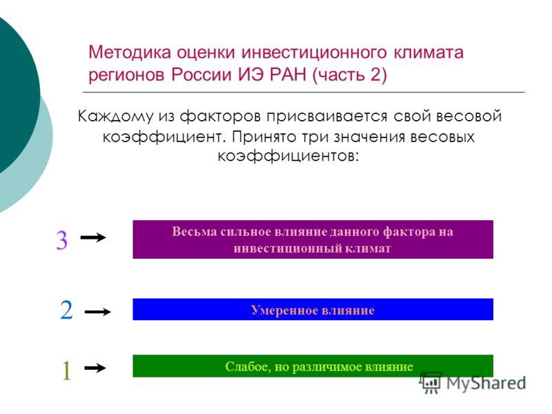 Методика оценки инвестиционного климата регионов России ИЭ РАН (часть 2) Каждому из факторов присваивается свой весовой коэффициент. Принято три значения весовых коэффициентов: 3 2 1 Весьма сильное влияние данного фактора на инвестиционный климат Уме