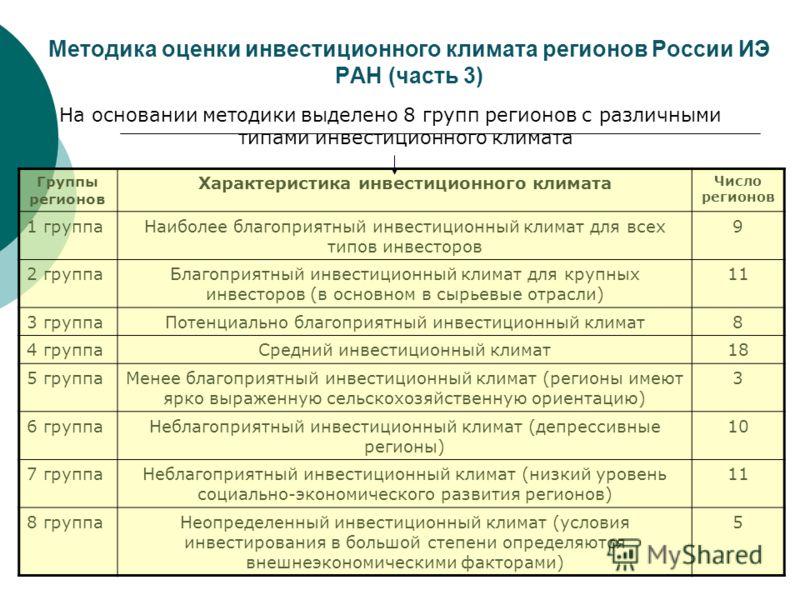 Методика оценки инвестиционного климата регионов России ИЭ РАН (часть 3) На основании методики выделено 8 групп регионов с различными типами инвестиционного климата Группы регионов Характеристика инвестиционного климата Число регионов 1 группаНаиболе