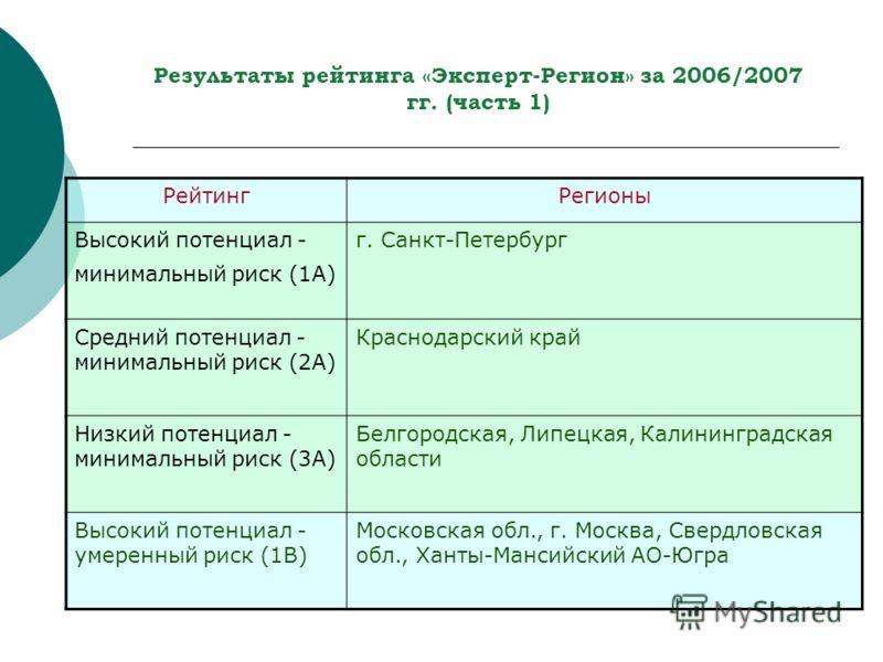 Результаты рейтинга «Эксперт-Регион» за 2006/2007 гг. (часть 1) РейтингРегионы Высокий потенциал - минимальный риск (1A) г. Санкт-Петербург Средний потенциал - минимальный риск (2A) Краснодарский край Низкий потенциал - минимальный риск (3A) Белгород