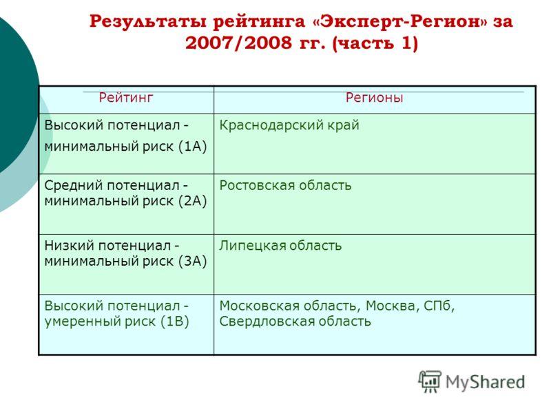 Результаты рейтинга «Эксперт-Регион» за 2007/2008 гг. (часть 1) РейтингРегионы Высокий потенциал - минимальный риск (1A) Краснодарский край Средний потенциал - минимальный риск (2A) Ростовская область Низкий потенциал - минимальный риск (3A) Липецкая
