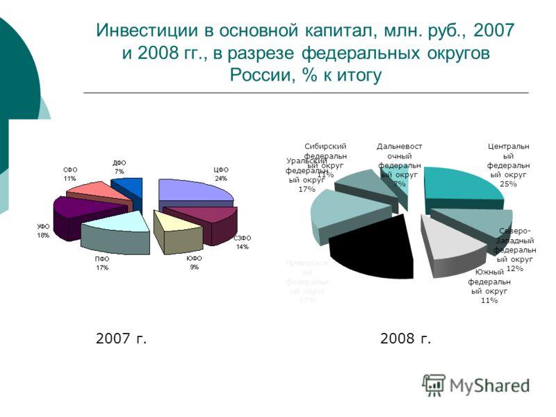 Инвестиции в основной капитал, млн. руб., 2007 и 2008 гг., в разрезе федеральных округов России, % к итогу 2007 г.2008 г.