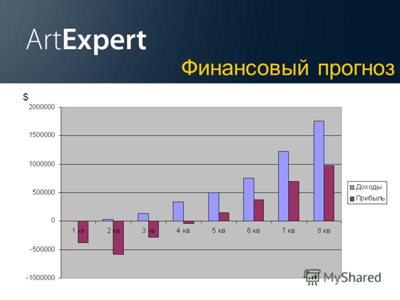 Конкуренты Финансовый прогноз $