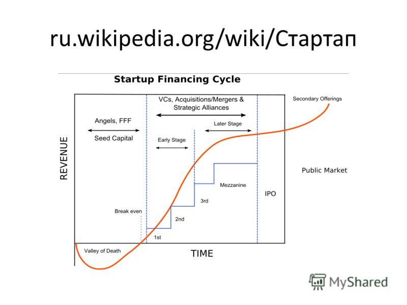 ru.wikipedia.org/wiki/Стартап