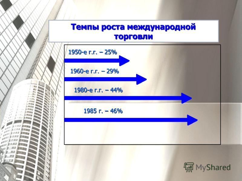 Темпы роста международной торговли 1950-е г.г. – 25% 1960-е г.г. – 29% 1980-е г.г. – 44% 1985 г. – 46%