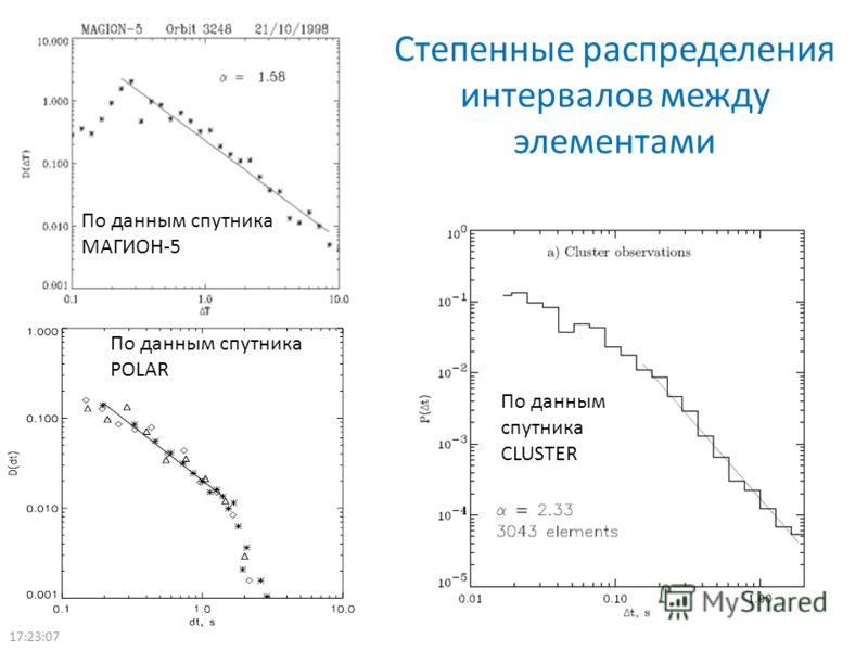 Степенные распределения интервалов между элементами По данным спутника POLAR По данным спутника МАГИОН-5 По данным спутника CLUSTER 17:24:56