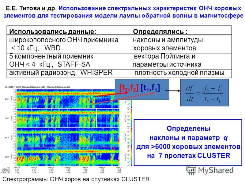 [t 2,f 2 ] [t 1,f 1 ] Использовались данные: Определялись : широкополосного ОНЧ приемника наклоны и амплитуды < 10 кГц, WBD хоровых элементов 5 компонентный приемник вектора Пойтинга и ОНЧ < 4 кГц, STAFF-SA параметр Ы источника активный радиозонд, WH