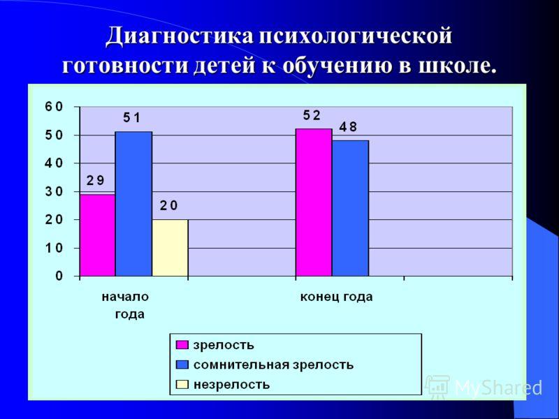 Диагностика психологической готовности детей к обучению в школе.