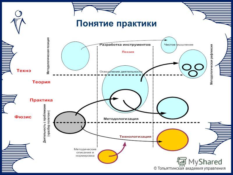 © Тольяттинская академия управления Понятие практики