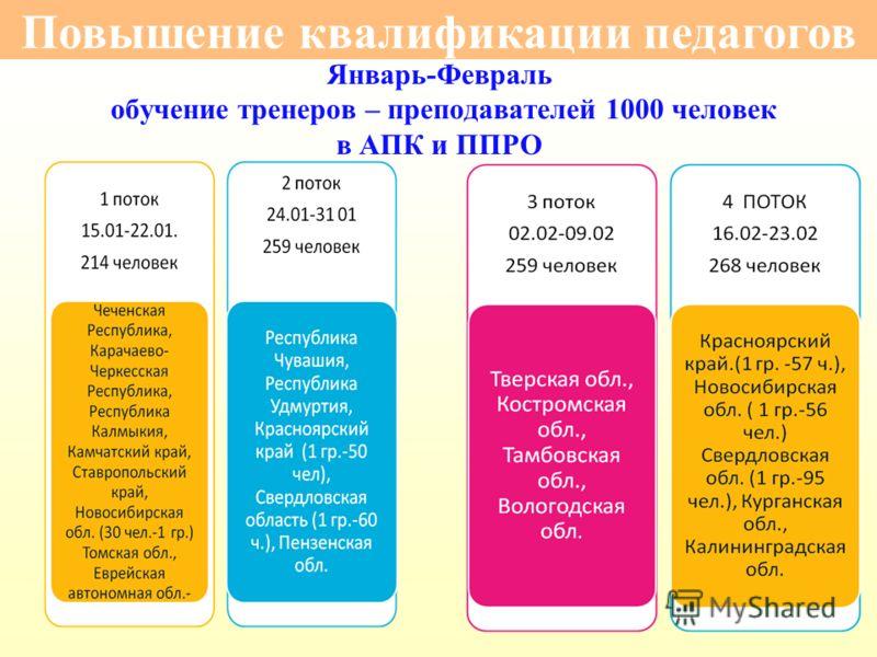 Январь-Февраль обучение тренеров – преподавателей 1000 человек в АПК и ППРО Повышение квалификации педагогов