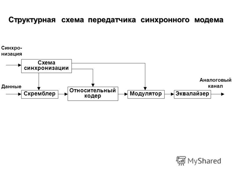 Структурная схема синхронного модема Передатчик DTE Приемник Схема управления Источник питания Эхо- компенсатор Аналоговый канал