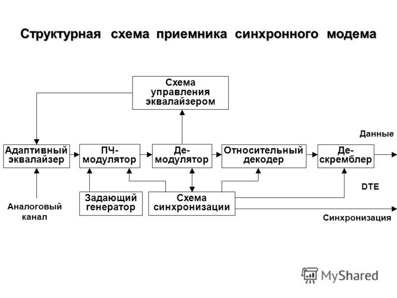 Структурная схема передатчика