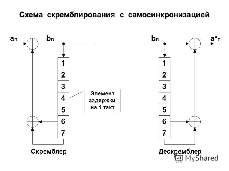 Канал связи Схема включения скремблера и дескремблера в канал связи СкремблерМодулятор Де- модулятор Де- скремблер