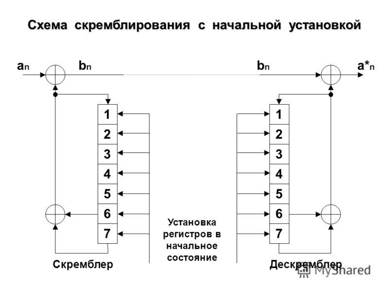 Схема скремблирования с самосинхронизацией anan 1 2 3 4 5 6 7 bnbn Скремблер 1 2 3 4 5 6 7 bnbn a* n Дескремблер Элемент задержки на 1 такт